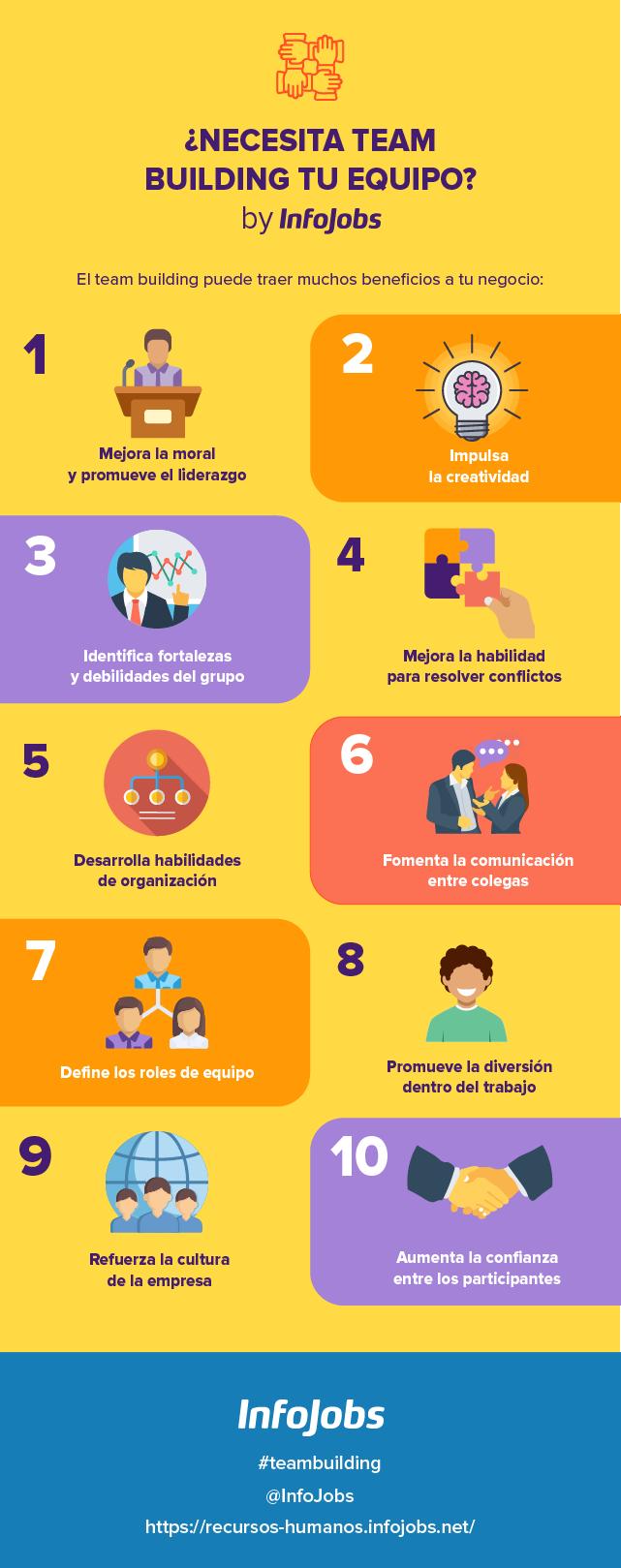 Importancia Team Building - Infografía InfoJobs