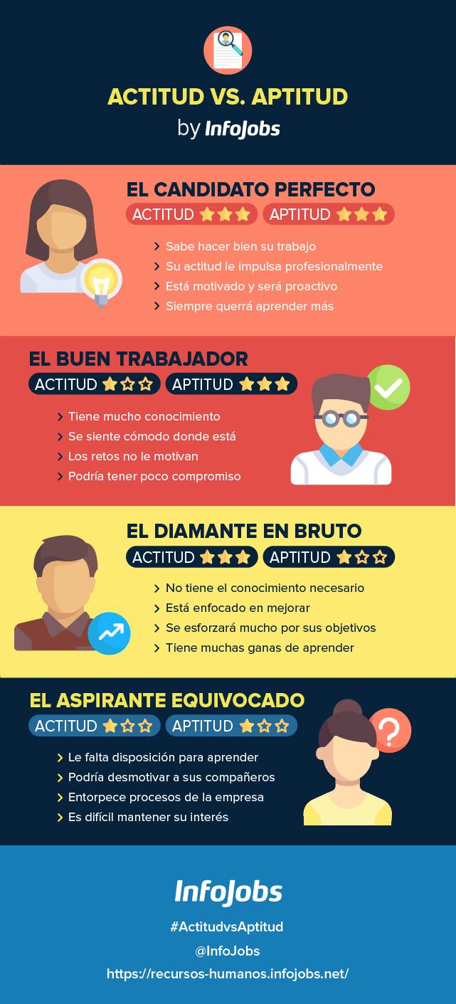 infografía-actitud-vs-aptitud-InfoJobs