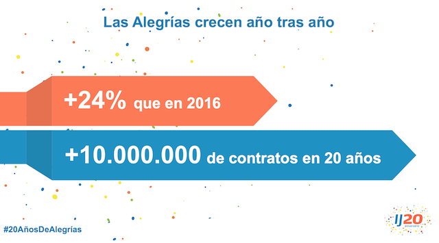 InfoJobs-10-millones-de-contratos