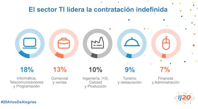 contrato-indefinido-InfoJobs