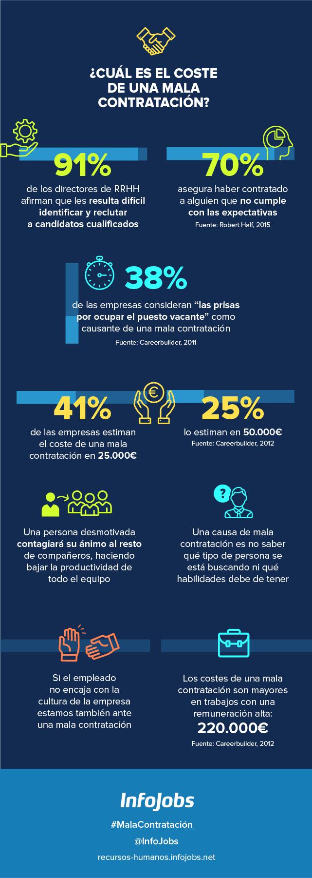 Infografía-coste-de-una-mala-contratación-infojobs