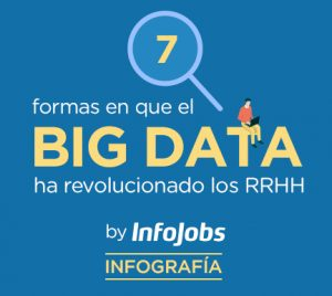 Big Data: ¿cómo ha revolucionado los RRHH?